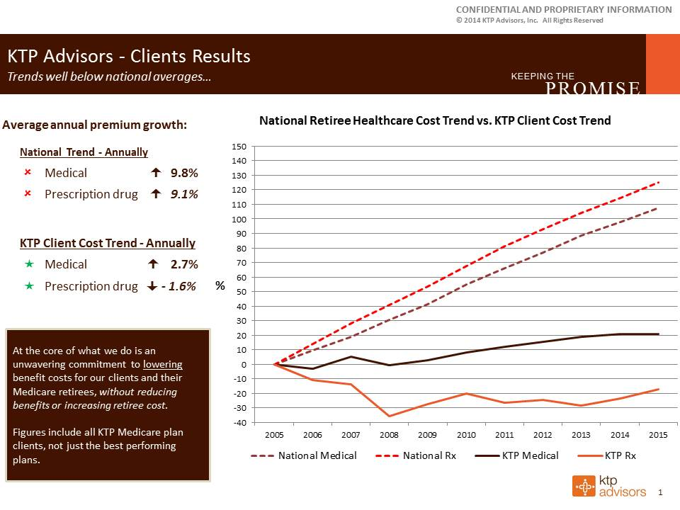 KTP client results